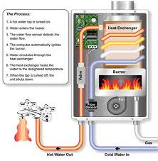on demand whole house tankless water heater