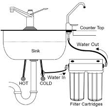 water filters water softeners